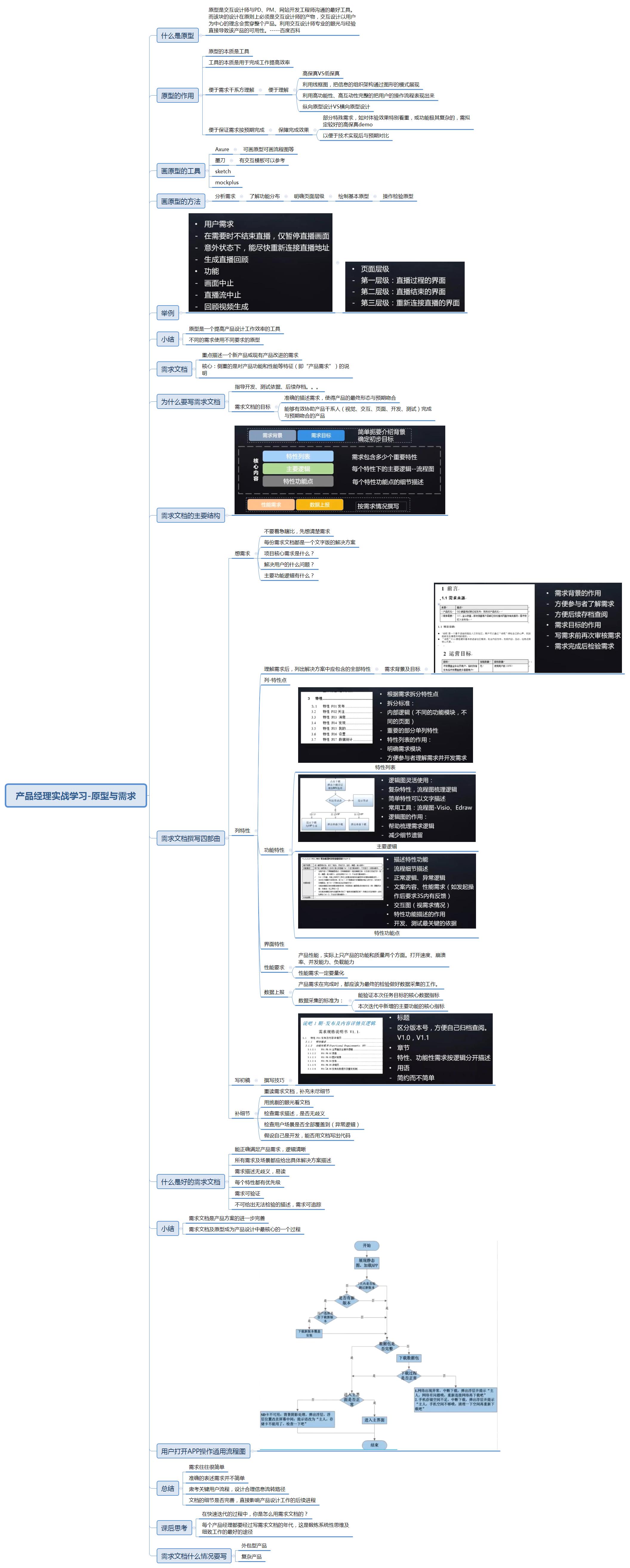 学习笔记-原型与需求