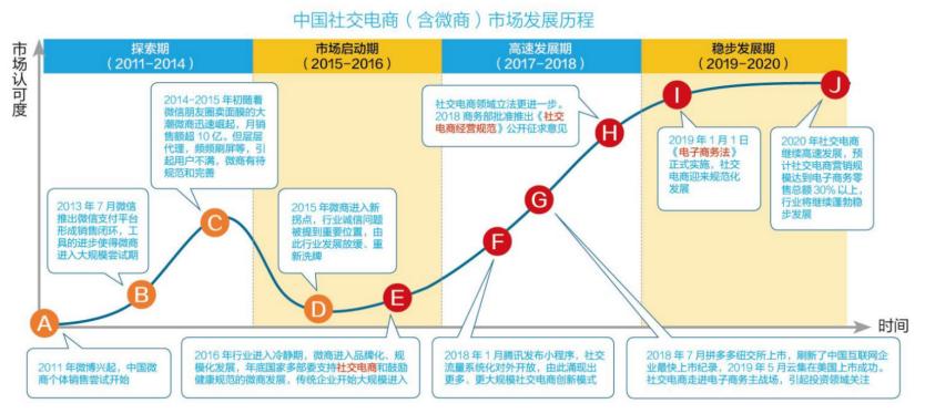 图1-1 图片来源:《2019中国社交电商行业发展报告》