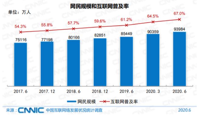 图1  2017.6-2020.6网民规模和互联网普及率