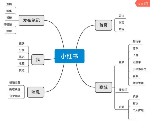 图7 功能结构图